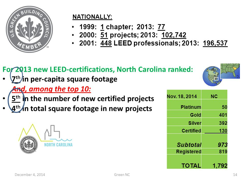 For 2013 new LEED-certifications, North Carolina ranked: 7 th in per-capita square footage And, among the top 10: 5 th in the number of new certified