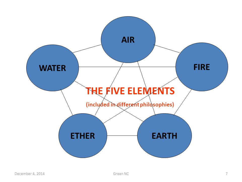WATER FIRE EARTHETHER AIR THE FIVE ELEMENTS (included in different philosophies) December 4, 20147Green NC