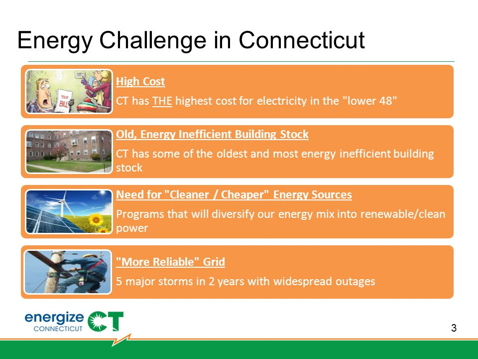 3 Energy Challenge in Connecticut High Cost CT has THE highest cost for electricity in the lower 48 Old, Energy Inefficient Building Stock CT has some of the oldest and most energy inefficient building stock Need for Cleaner / Cheaper Energy Sources Programs that will diversify our energy mix into renewable/clean power More Reliable Grid 5 major storms in 2 years with widespread outages