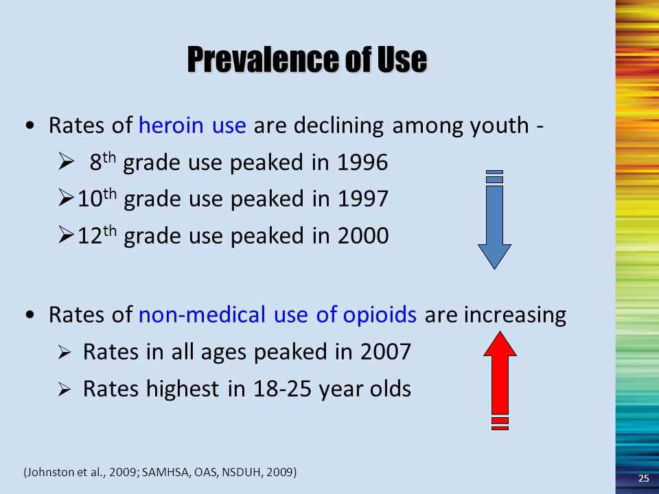 Prevalence of Use (Johnston et al., 2009; SAMHSA, OAS, NSDUH, 2009) Rates of heroin use are declining among youth -  8 th grade use peaked in 1996  10 th grade use peaked in 1997  12 th grade use peaked in 2000 Rates of non-medical use of opioids are increasing  Rates in all ages peaked in 2007  Rates highest in 18-25 year olds 25