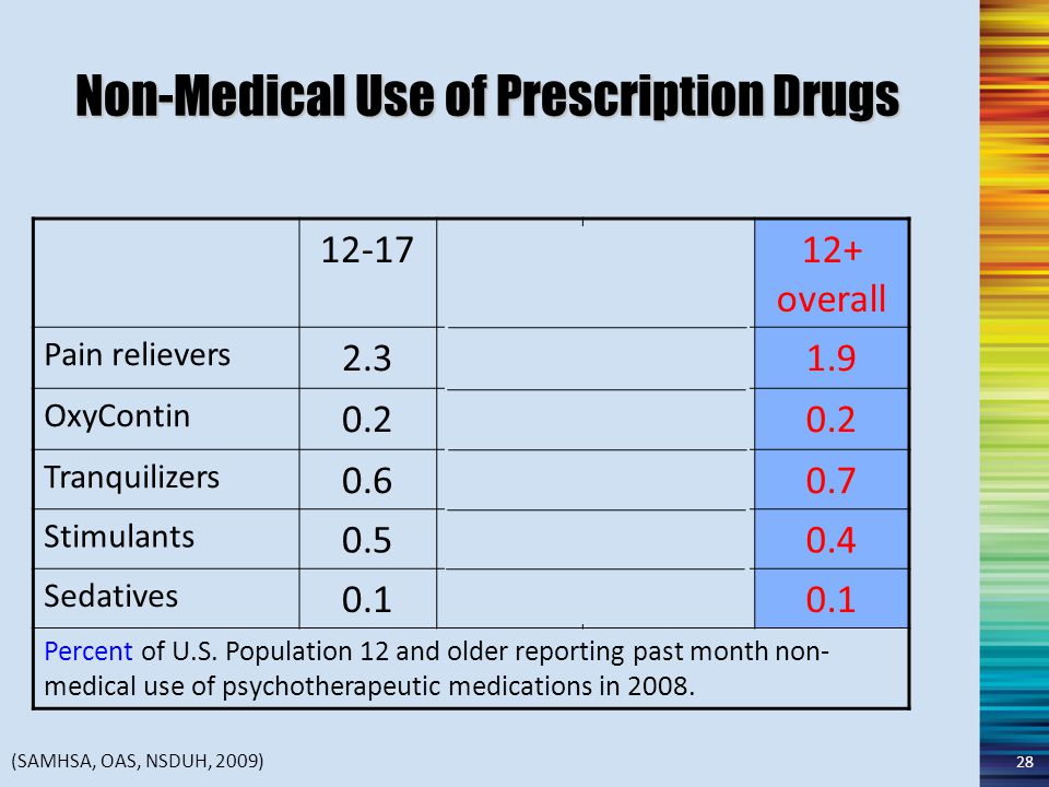 Non-Medical Use of Prescription Drugs 12-1718-2526+12+ overall Pain relievers 2.34.61.41.9 OxyContin 0.20.40.10.2 Tranquilizers 0.61.70.60.7 Stimulants 0.51.10.20.4 Sedatives 0.10.20.1 Percent of U.S.