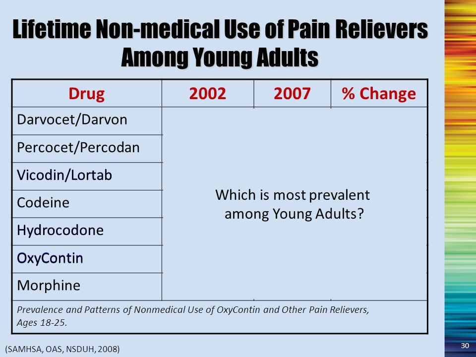 Lifetime Non-medical Use of Pain Relievers Among Young Adults Drug20022007% Change Darvocet/Darvon 12.2%11.4%-0.8% Percocet/Percodan 7.4%8.8%+1.4% Vicodin/Lortab 13.3%17.9%+4.6% Codeine 6.1%5.7%-0.4% Hydrocodone 5.0%7.8%+2.8% OxyContin 2.6%5.2%+2.6% Morphine 2.1%2.7%+0.6% Prevalence and Patterns of Nonmedical Use of OxyContin and Other Pain Relievers, Ages 18-25.