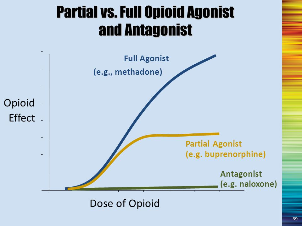 Partial vs. Full Opioid Agonist and Antagonist Dose of Opioid Opioid Effect Full Agonist (e.g., methadone) (e.g. naloxone) Antagonist Partial Agonist