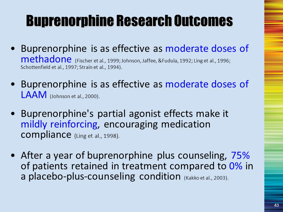 Buprenorphine Research Outcomes Buprenorphine is as effective as moderate doses of methadone (Fischer et al., 1999; Johnson, Jaffee, &Fudula, 1992; Ling et al., 1996; Schottenfield et al., 1997; Strain et al., 1994).