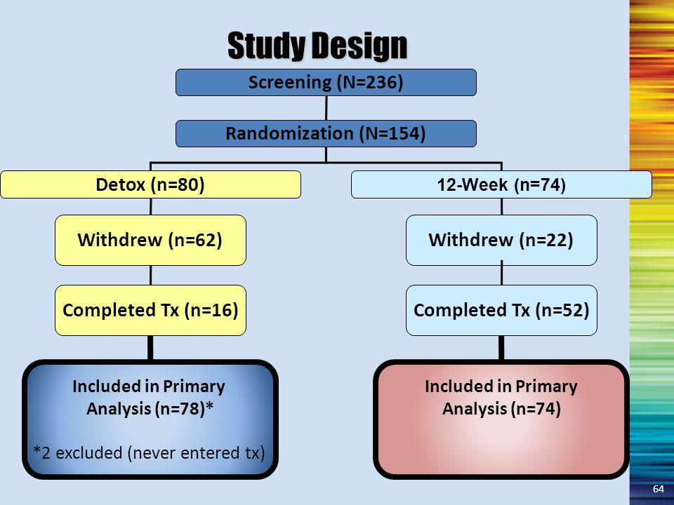 Study Design Included in Primary Analysis (n=74) Screening (N=236) Randomization (N=154) Detox (n=80) 12-Week (n=74) Included in Primary Analysis (n=7