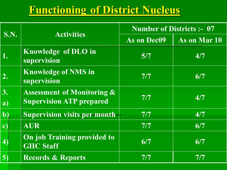 Functioning of District Nucleus S.N.Activities Number of Districts :- 07 As on Dec09As on Mar 10 1.