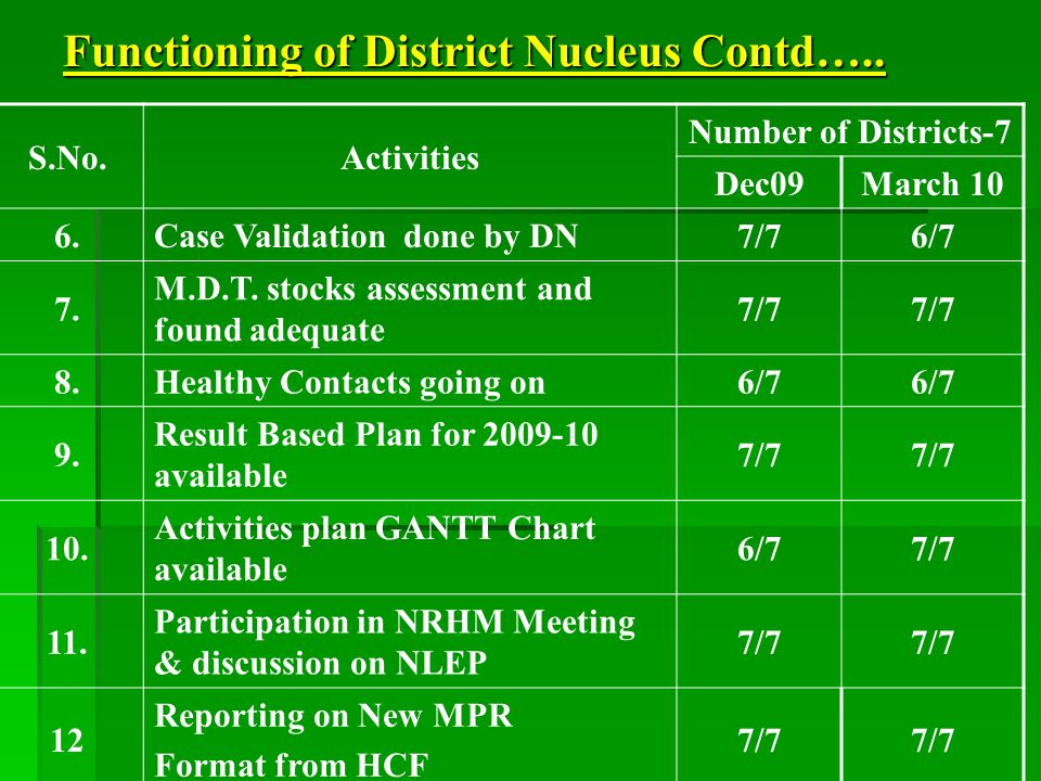Functioning of District Nucleus Contd….. S.No.Activities Number of Districts-7 Dec09March 10 6.