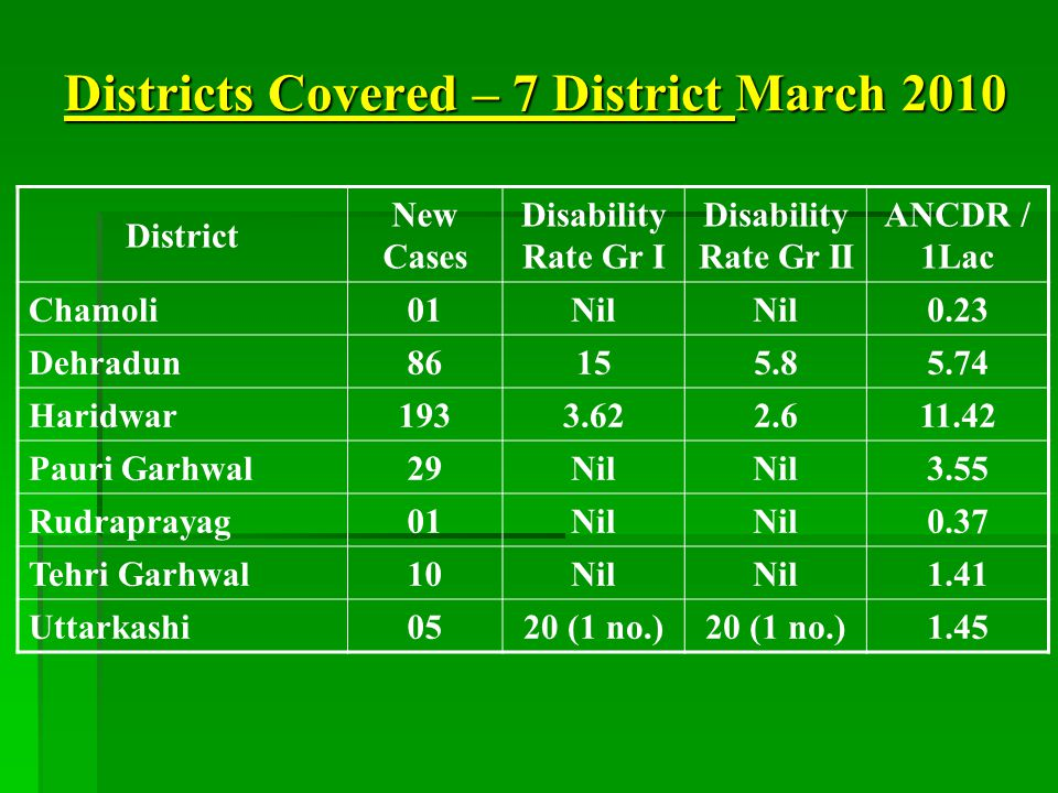 Districts Covered – 7 District March 2010 District New Cases Disability Rate Gr I Disability Rate Gr II ANCDR / 1Lac Chamoli01Nil 0.23 Dehradun86155.85.74 Haridwar1933.622.611.42 Pauri Garhwal29Nil 3.55 Rudraprayag01Nil 0.37 Tehri Garhwal10Nil 1.41 Uttarkashi0520 (1 no.) 1.45