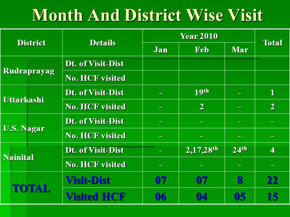 Month And District Wise Visit DistrictDetails Year 2010 Total JanFebMar Rudraprayag Dt.