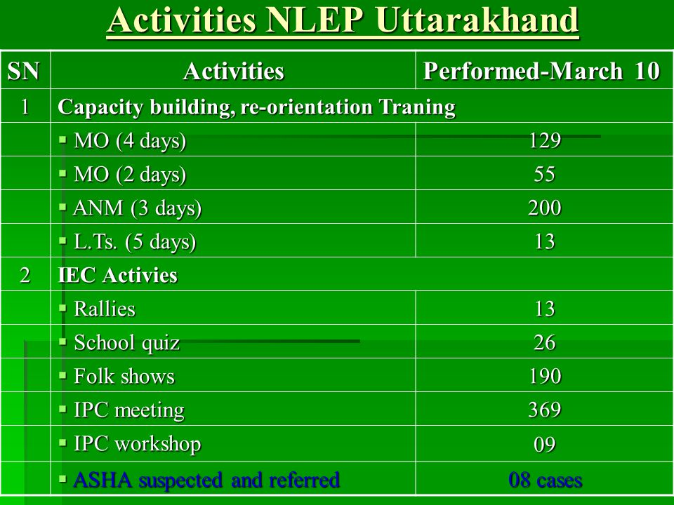 Activities NLEP Uttarakhand SN Activities Performed-March 10 1 Capacity building, re-orientation Traning  MO (4 days) 129  MO (2 days) 55  ANM (3 days) 200  L.Ts.