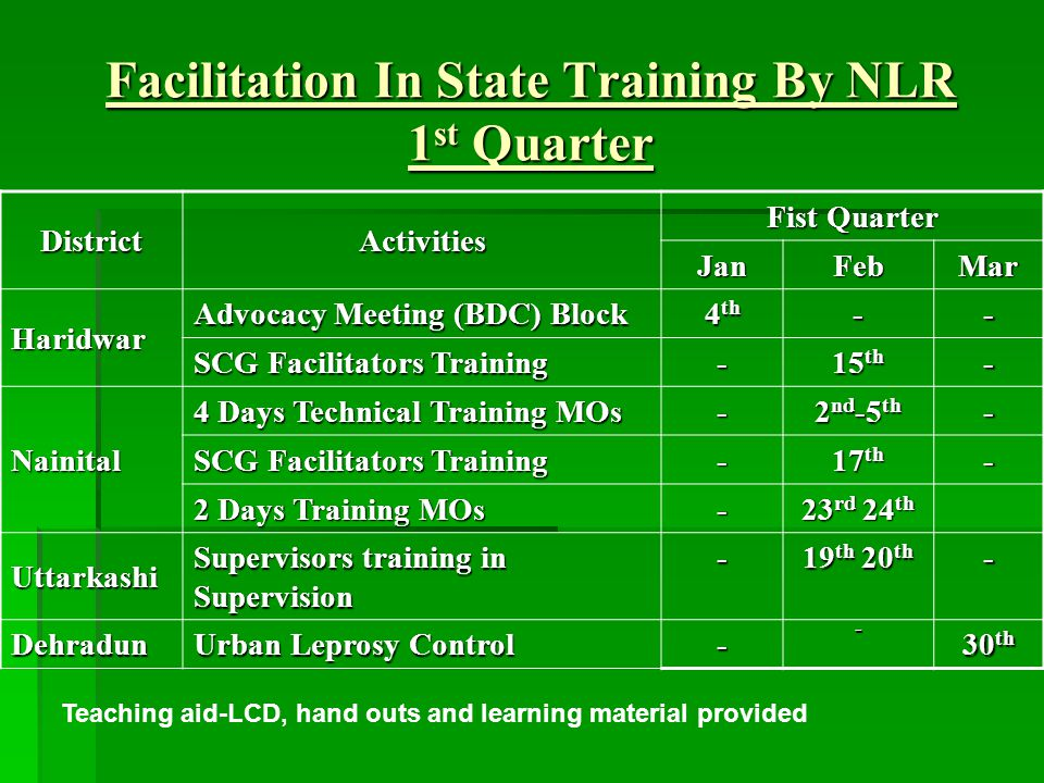 Facilitation In State Training By NLR 1 st Quarter DistrictActivities Fist Quarter JanFebMar Haridwar Advocacy Meeting (BDC) Block 4 th -- SCG Facilitators Training - 15 th - Nainital 4 Days Technical Training MOs - 2 nd -5 th - SCG Facilitators Training - 17 th - 2 Days Training MOs - 23 rd 24 th Uttarkashi Supervisors training in Supervision - 19 th 20 th - Dehradun Urban Leprosy Control -- 30 th Teaching aid-LCD, hand outs and learning material provided