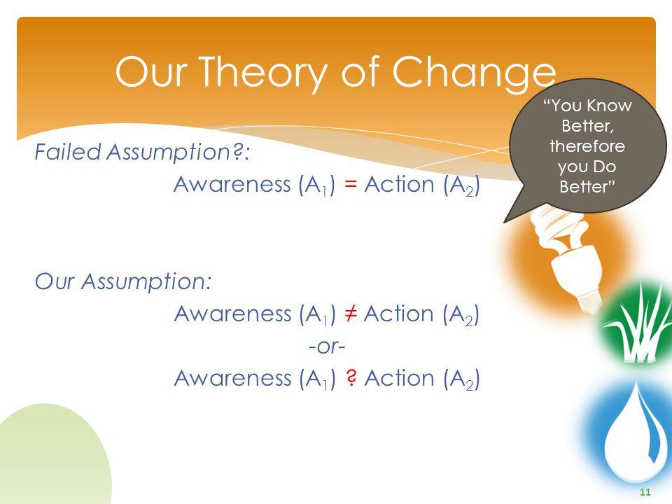 11 Failed Assumption?: Awareness (A 1 ) = Action (A 2 ) Our Assumption: Awareness (A 1 ) ≠ Action (A 2 ) -or- Awareness (A 1 ) .