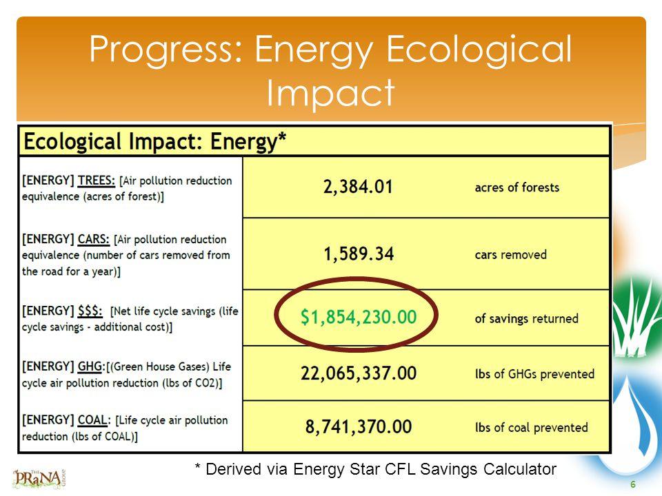 6 Progress: Energy Ecological Impact * Derived via Energy Star CFL Savings Calculator