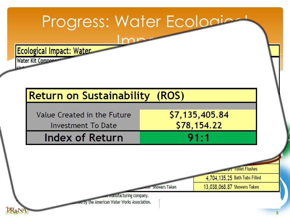 8 Progress: Water Ecological Impact