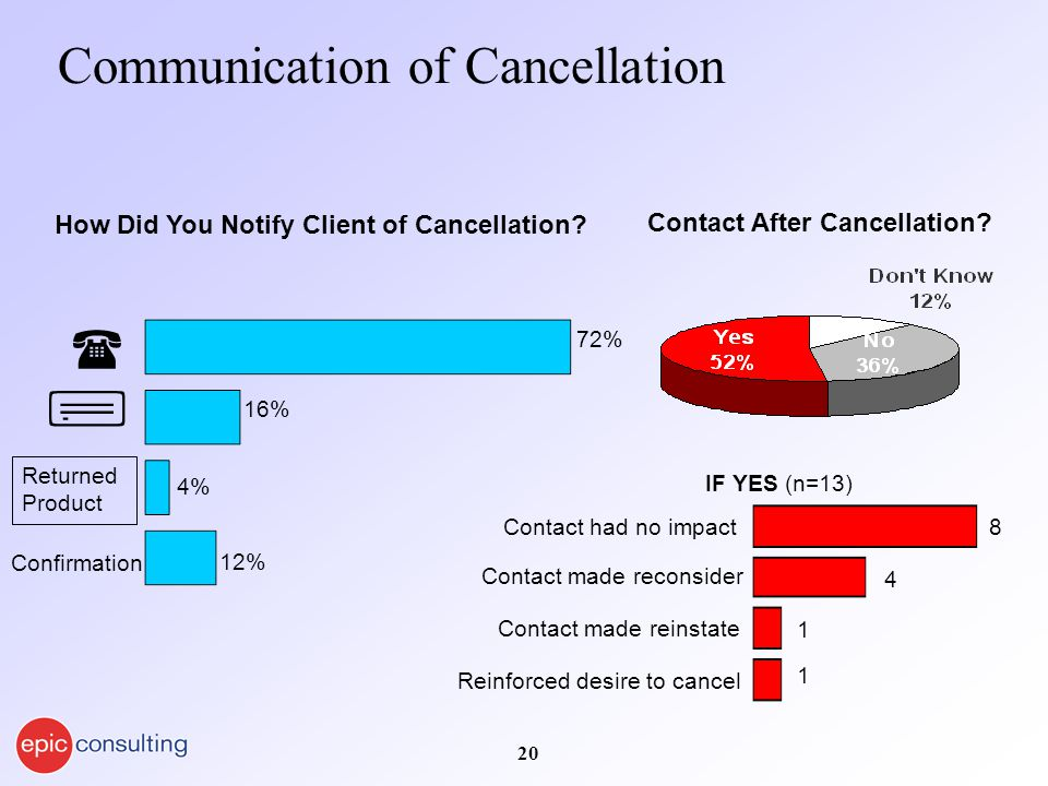 20 Communication of Cancellation Contact After Cancellation.