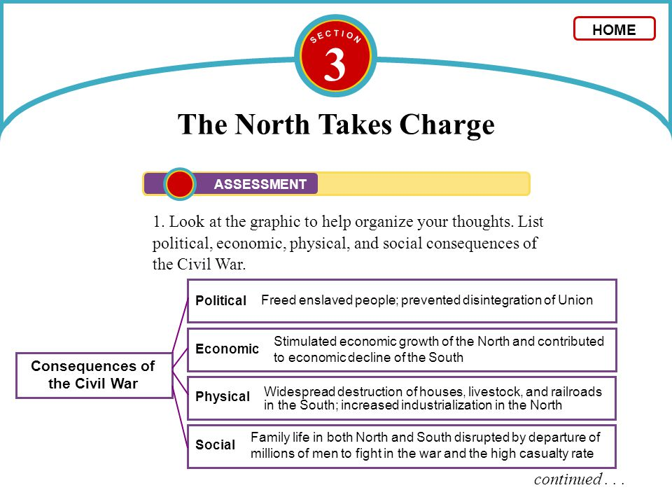 3 The North Takes Charge 1. Look at the graphic to help organize your thoughts. List political, economic, physical, and social consequences of the Civ