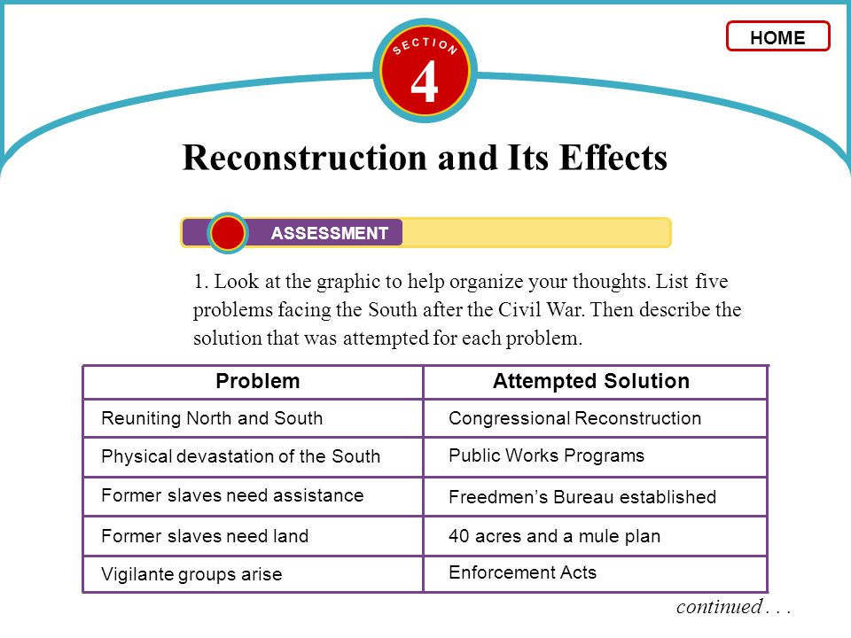 4 Reconstruction and Its Effects 1. Look at the graphic to help organize your thoughts. List five problems facing the South after the Civil War. Then