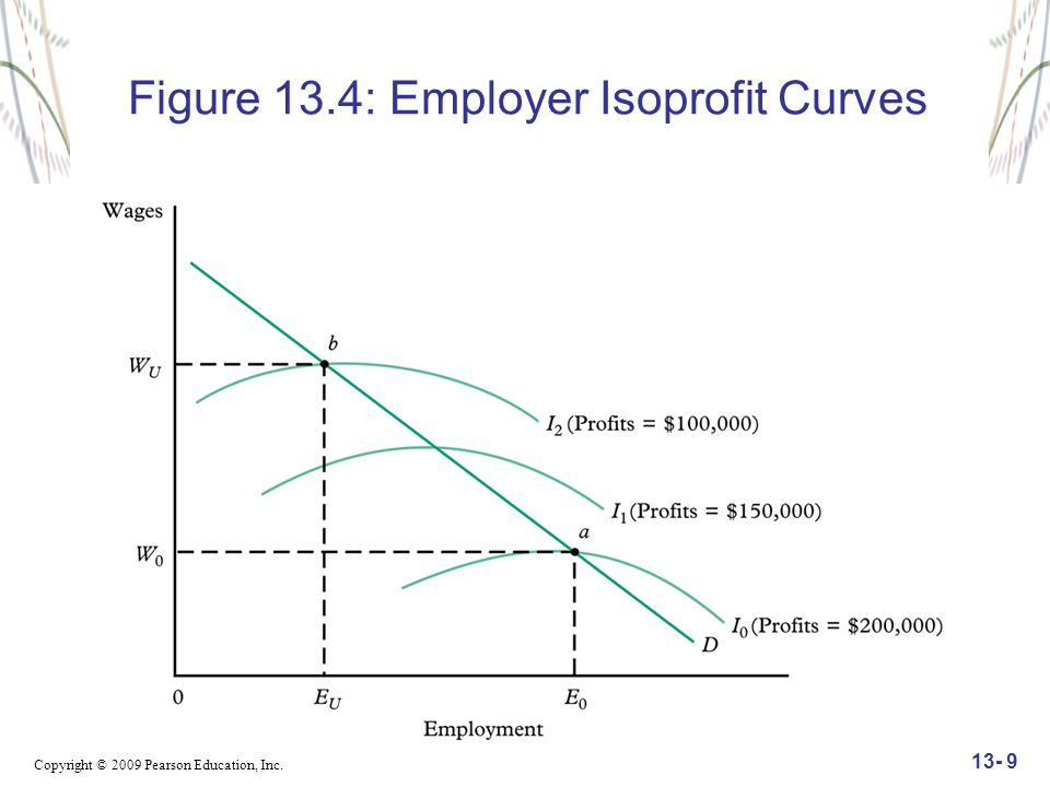 Copyright © 2009 Pearson Education, Inc. 13- 9 Figure 13.4: Employer Isoprofit Curves