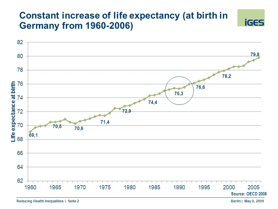 Reducing Health Inequalities | Seite 2 Berlin | May 9, 2009 Constant increase of life expectancy (at birth in Germany from 1960-2006) Source: OECD 2008