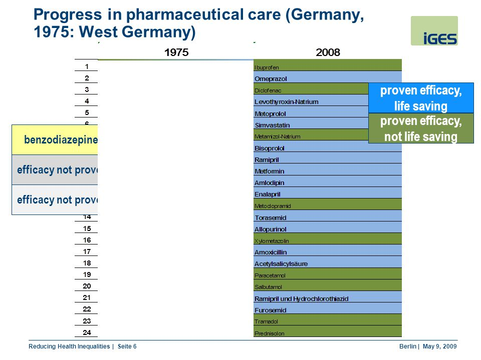 Reducing Health Inequalities | Seite 6 Berlin | May 9, 2009 Progress in pharmaceutical care (Germany, 1975: West Germany) proven efficacy, life saving proven efficacy, not life saving efficacy not proven, benzodiazepines