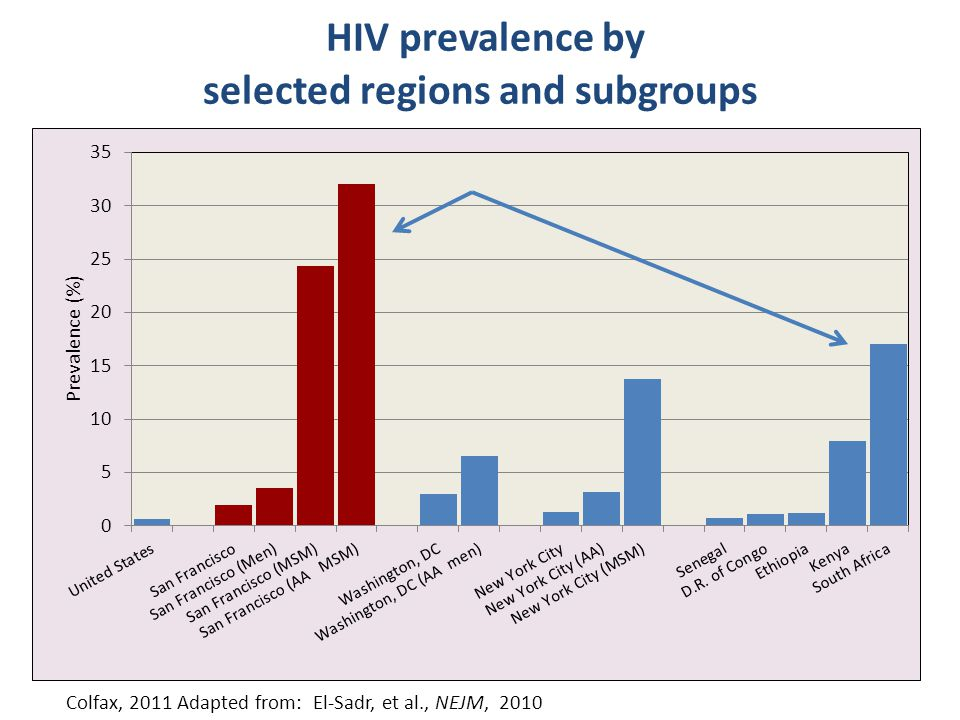 Colfax, 2011 Adapted from: El-Sadr, et al., NEJM, 2010 HIV prevalence by selected regions and subgroups