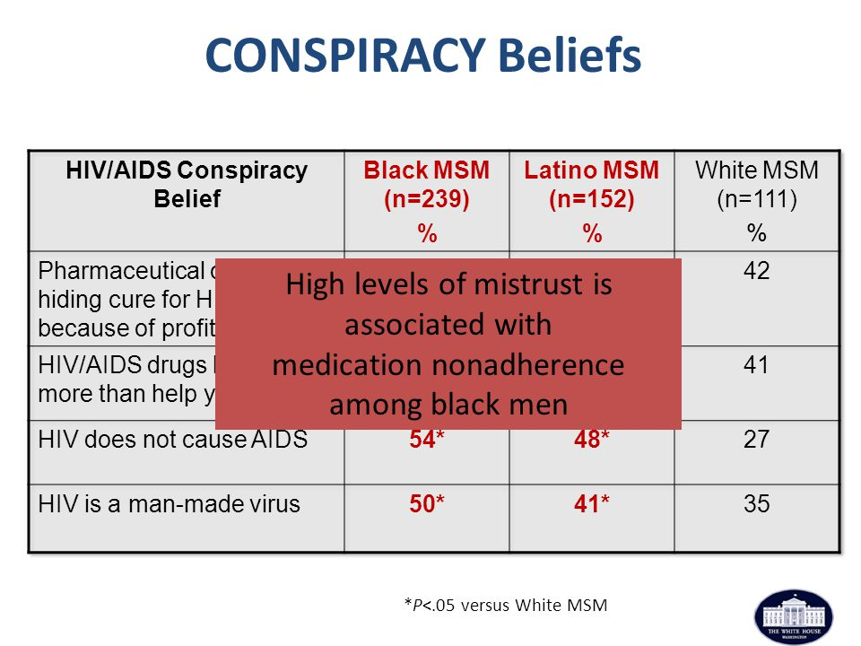 *P<.05 versus White MSM High levels of mistrust is associated with medication nonadherence among black men CONSPIRACY Beliefs