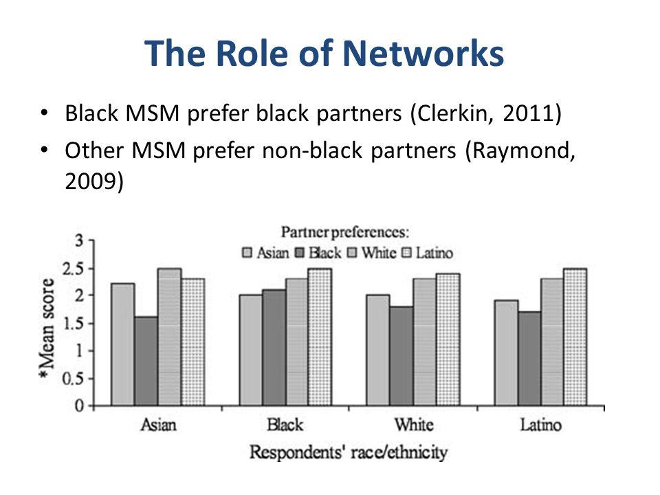 The Role of Networks Black MSM prefer black partners (Clerkin, 2011) Other MSM prefer non-black partners (Raymond, 2009)
