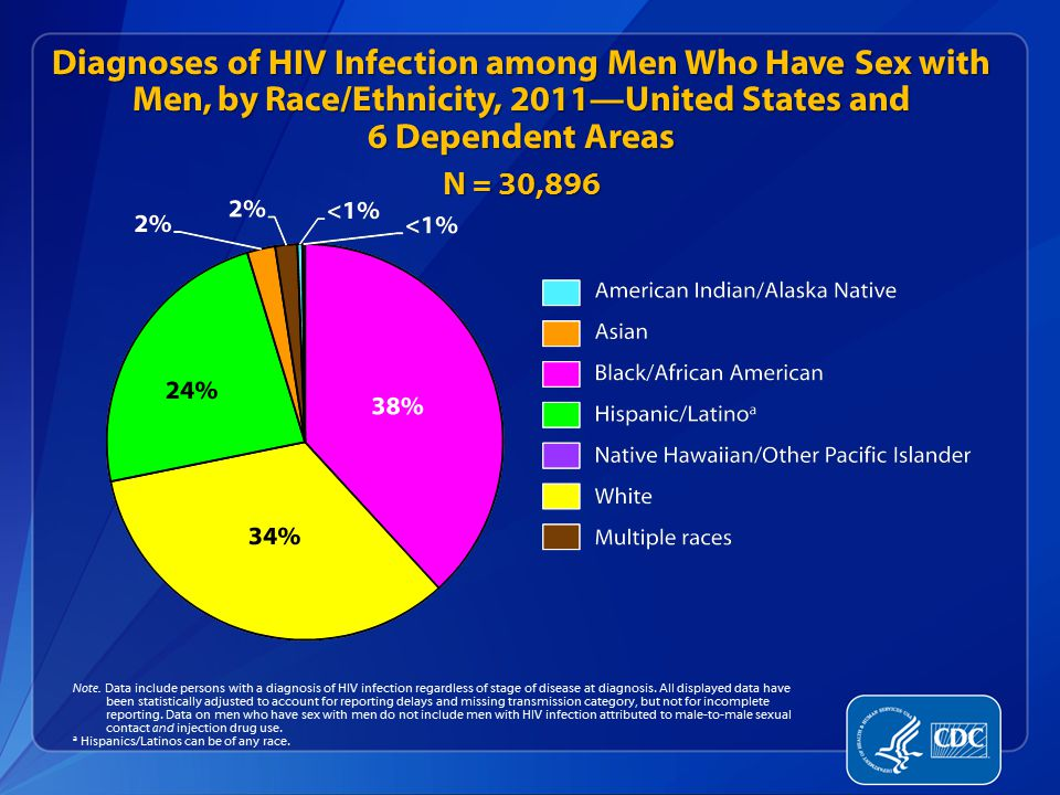 Limitations of Individual-Level Risk Research focus for past 30 years – Plurality of HIV/AIDS studies of MSM report Sexual risk behaviors (# male sex partners, UAI, etc) Drug use behaviors (IDU, poppers, meth, crack, etc) Risk does not explain observed disparities in HIV infection (Harawa, 2004) Can ignore context that influences behavior Reinforces blaming the victim Groups first affected by the epidemic.