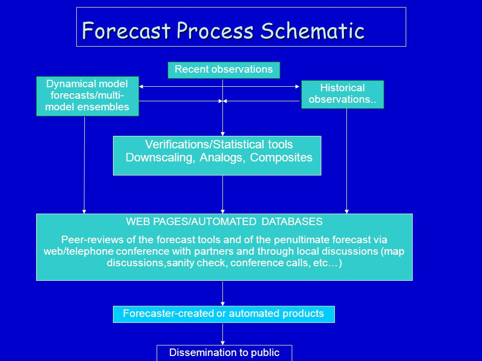 Forecast Process Schematic Dynamical model forecasts/multi- model ensembles Recent observations Historical observations..