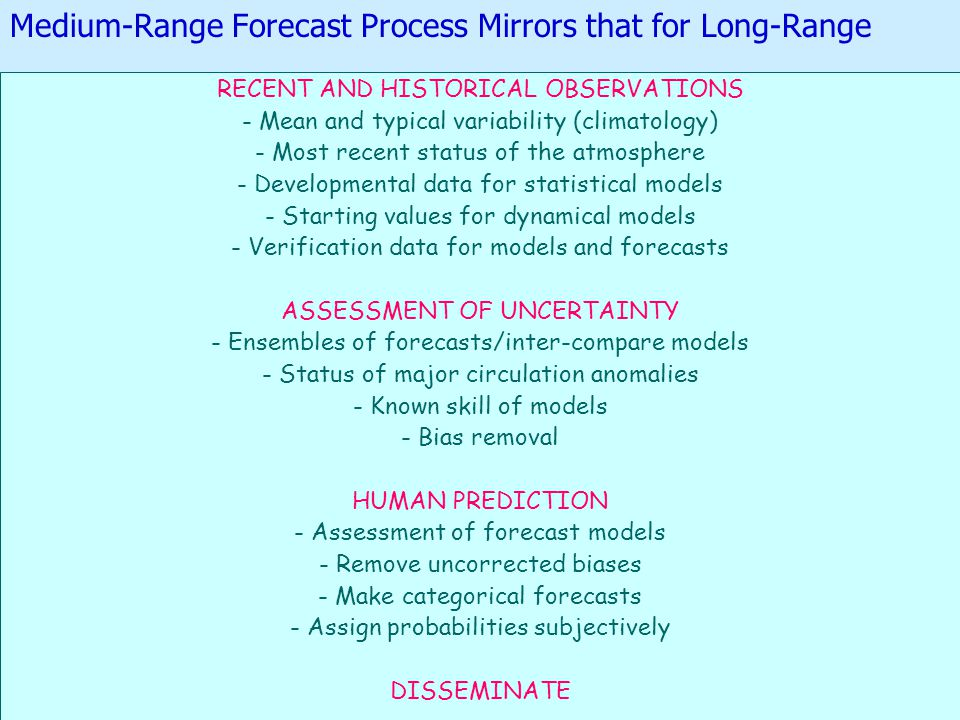 Medium-Range Forecast Process Mirrors that for Long-Range RECENT AND HISTORICAL OBSERVATIONS - Mean and typical variability (climatology) - Most recent status of the atmosphere - Developmental data for statistical models - Starting values for dynamical models - Verification data for models and forecasts ASSESSMENT OF UNCERTAINTY - Ensembles of forecasts/inter-compare models - Status of major circulation anomalies - Known skill of models - Bias removal HUMAN PREDICTION - Assessment of forecast models - Remove uncorrected biases - Make categorical forecasts - Assign probabilities subjectively DISSEMINATE