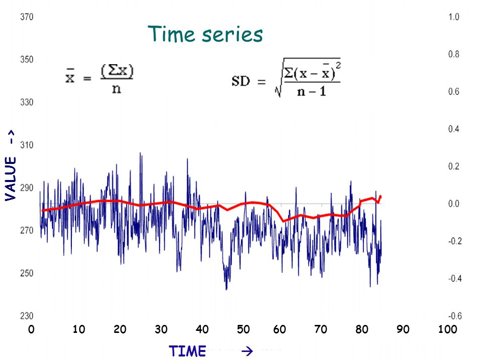Examples of time series Time series TIME  VALUE -> 0 10 20 30 40 50 60 70 80 90 100