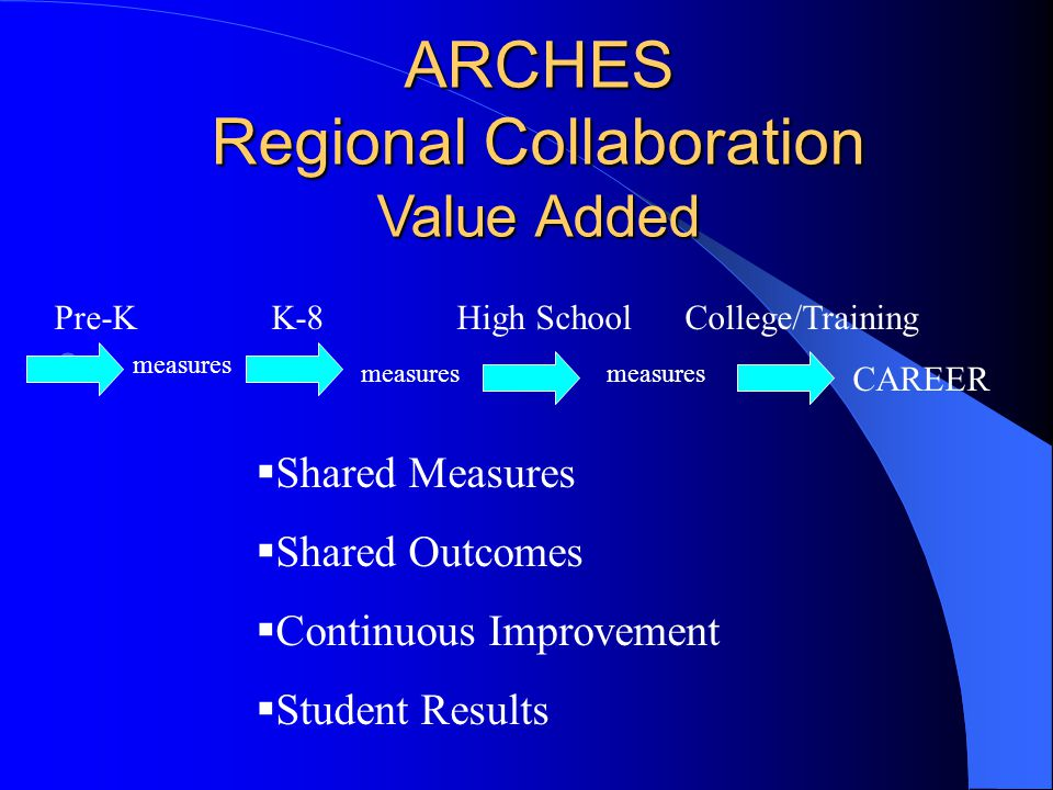 ARCHES Regional Collaboration Value Added Pre-KK-8High SchoolCollege/Training measures  Shared Measures  Shared Outcomes  Continuous Improvement 