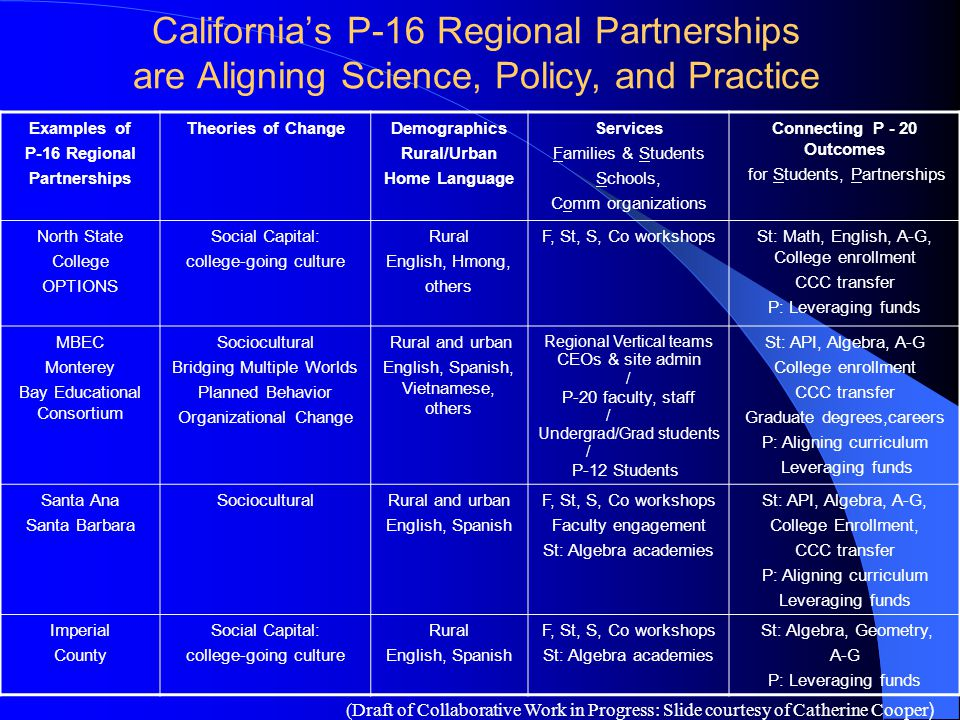 California's P-16 Regional Partnerships are Aligning Science, Policy, and Practice Examples of P-16 Regional Partnerships Theories of ChangeDemographi