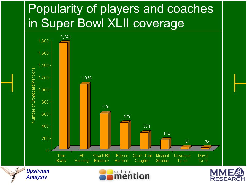 Upstream Analysis Popularity of players and coaches in Super Bowl XLII coverage