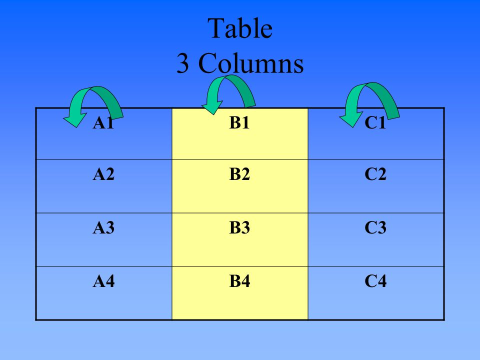 Table 3 Columns A1B1C1 A2B2C2 A3B3C3 A4B4C4