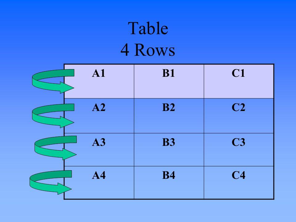 Table 4 Rows A1B1C1 A2B2C2 A3B3C3 A4B4C4