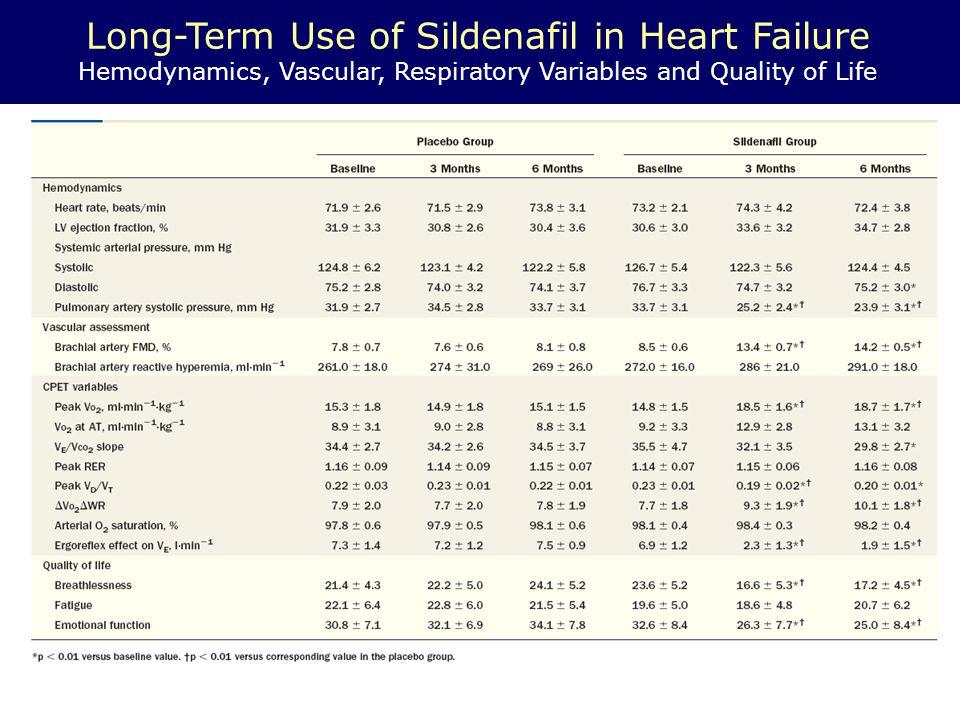 Long-Term Use of Sildenafil in Heart Failure Ergoreflex Assessment p<0.01 vs no occlusion; § p<0.01 versus palcebo