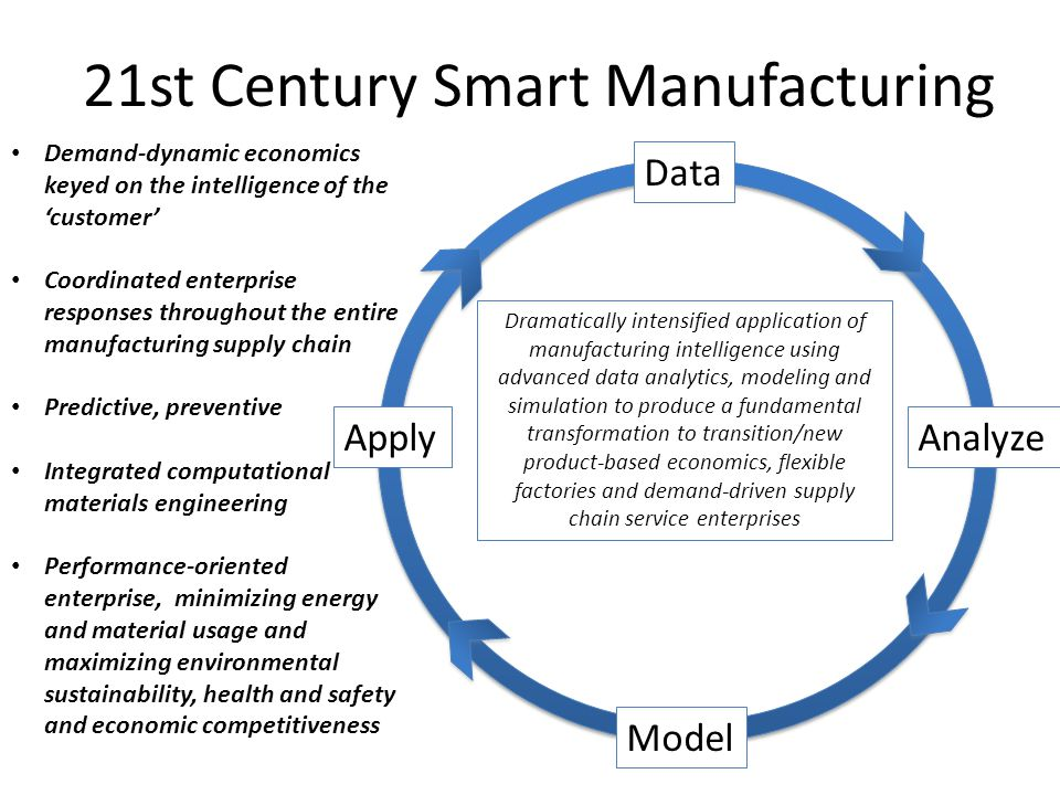 21st Century Smart Manufacturing Data Analyze Model Apply Demand-dynamic economics keyed on the intelligence of the 'customer' Coordinated enterprise