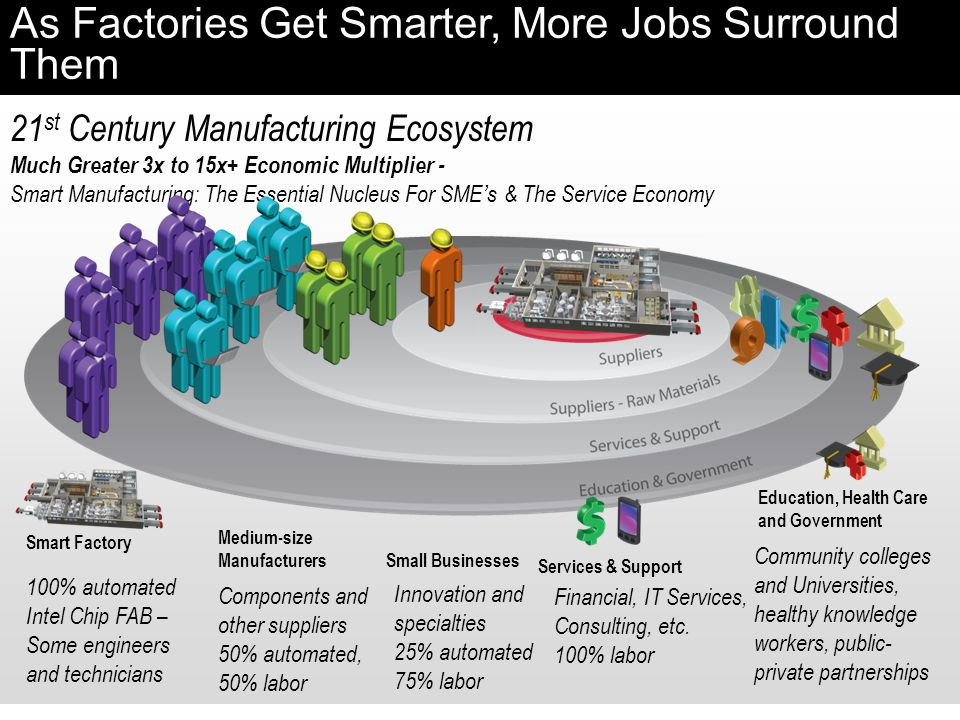 21 st Century Manufacturing Ecosystem Much Greater 3x to 15x+ Economic Multiplier - Smart Manufacturing: The Essential Nucleus For SME's & The Service