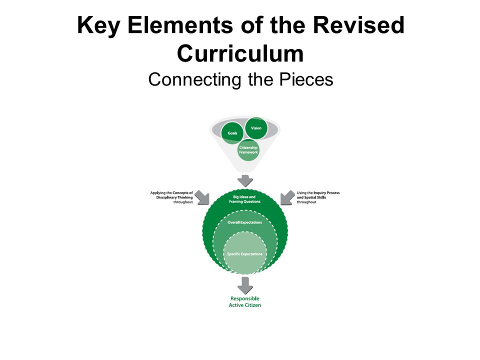 Key Elements of the Revised Curriculum Connecting the Pieces
