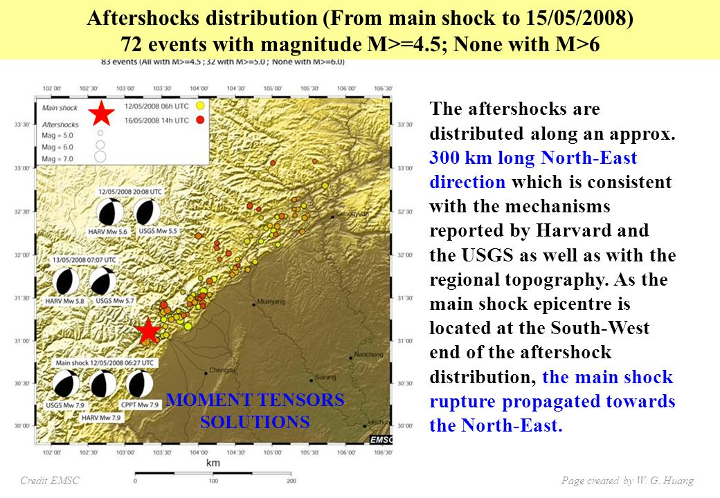 The aftershocks are distributed along an approx.