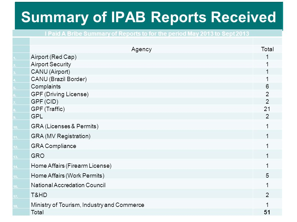 Summary of IPAB Reports Received I Paid A Bribe Summary of Reports to for the period May 2013 to Sept 2013 AgencyTotal 1.