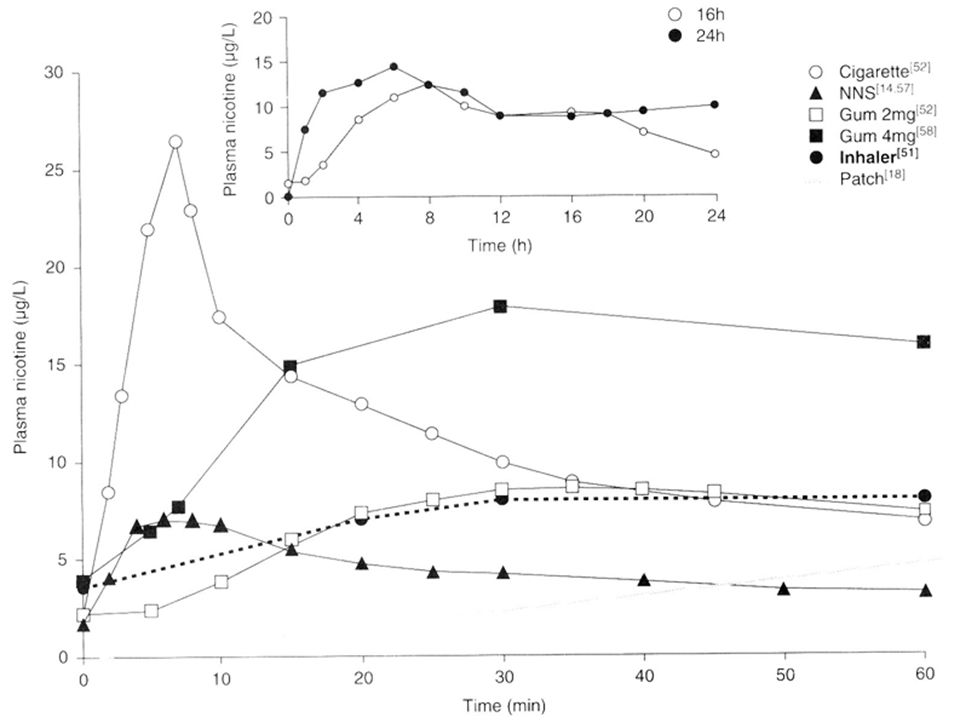 INSERT FIG SHOWING KINETICS OF CIGS AND NRT, to illustrate why NRT might not work that well