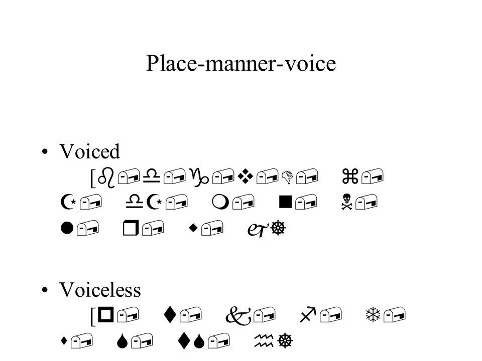 Place-manner-voice categories: Place labial [p,b,f,v,m,w] dental [ T,D] alveolar [ t,d,s,z,n,l] postalveolar [ S,Z,tS,dZ] palatal [ j,r] velar [ k,g,N] glottal [h]