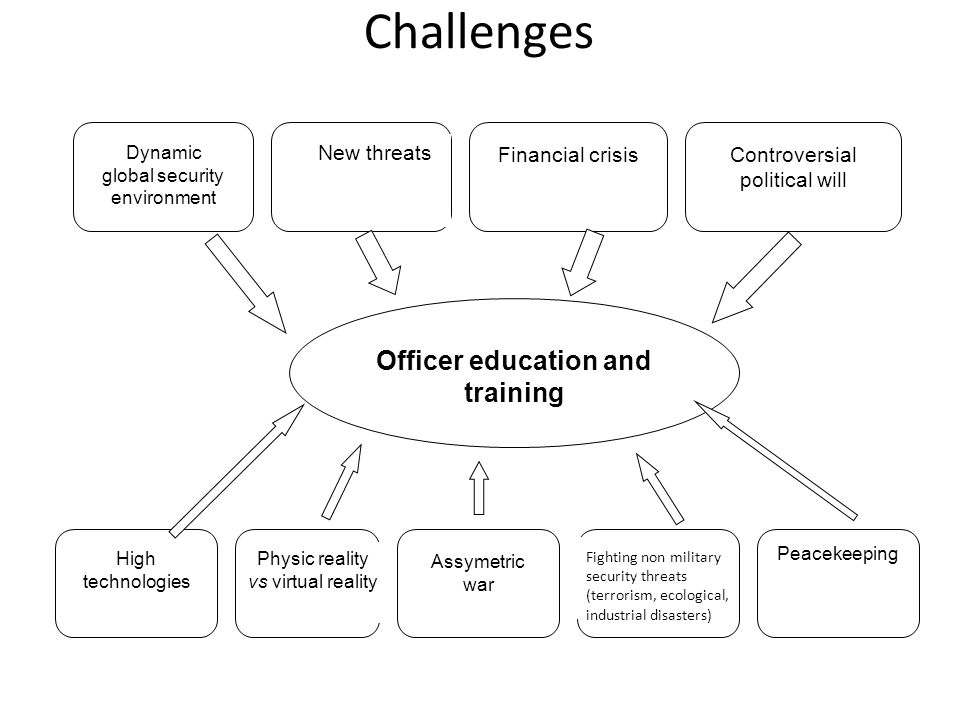 Challenges Dynamic global security environment New threats Controversial political will Financial crisis Officer education and training High technolog