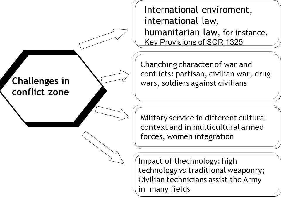 Challenges in conflict zone International enviroment, international law, humanitarian law, for instance, Key Provisions of SCR 1325 Chanching characte