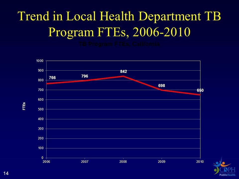 Trend in Local Health Department TB Program FTEs, 2006-2010 14