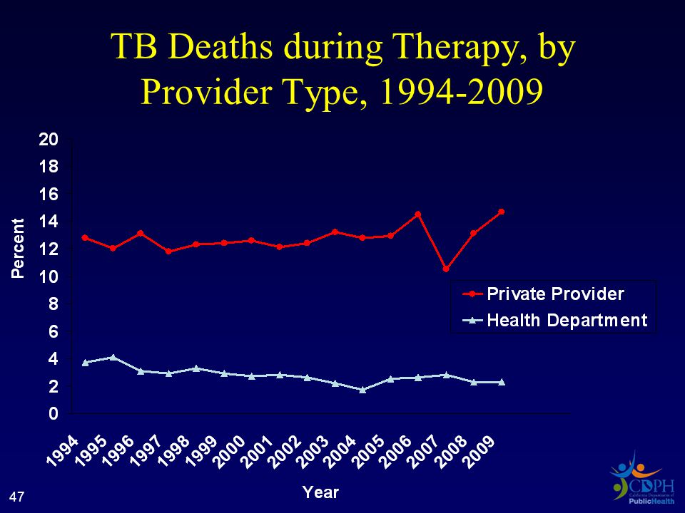 47 TB Deaths during Therapy, by Provider Type, 1994-2009