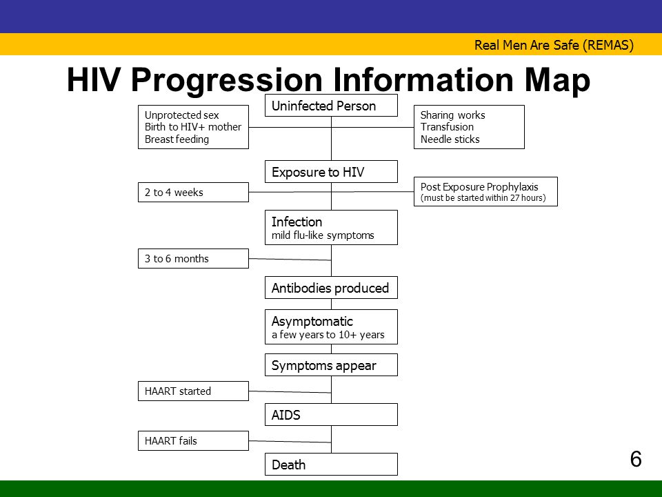 Real Men Are Safe (REMAS) HIV Progression Information Map 6 Uninfected Person Unprotected sex Birth to HIV+ mother Breast feeding Sharing works Transf