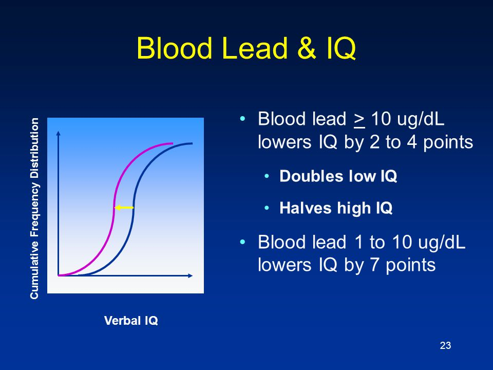 23 Blood Lead & IQ Blood lead > 10 ug/dL lowers IQ by 2 to 4 points Doubles low IQ Halves high IQ Blood lead 1 to 10 ug/dL lowers IQ by 7 points Verba